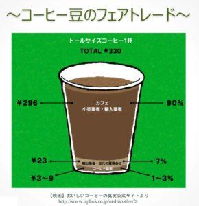 コーヒーの価格内訳